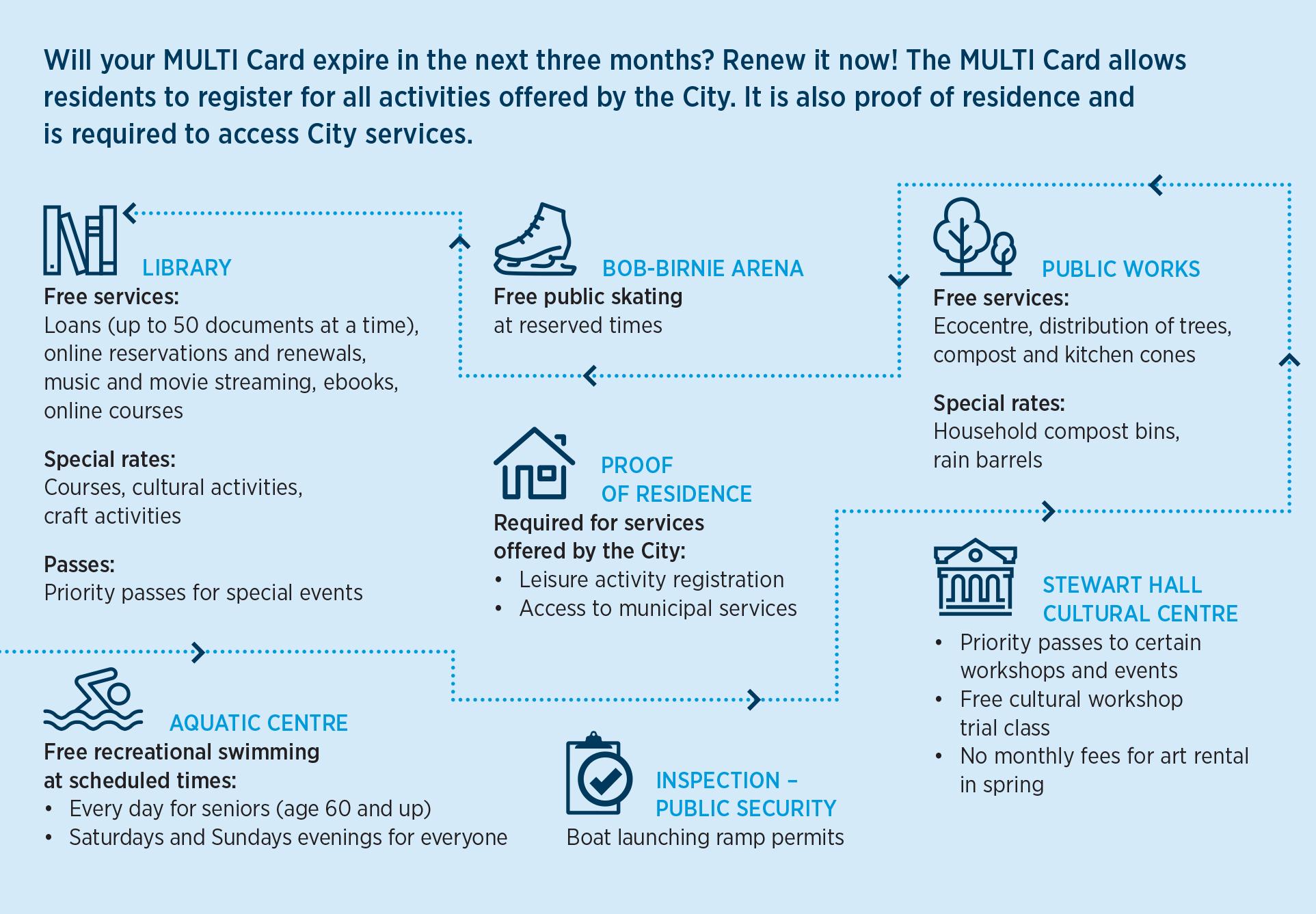 Carte But Expire.Multi Card Ville De Pointe Claire